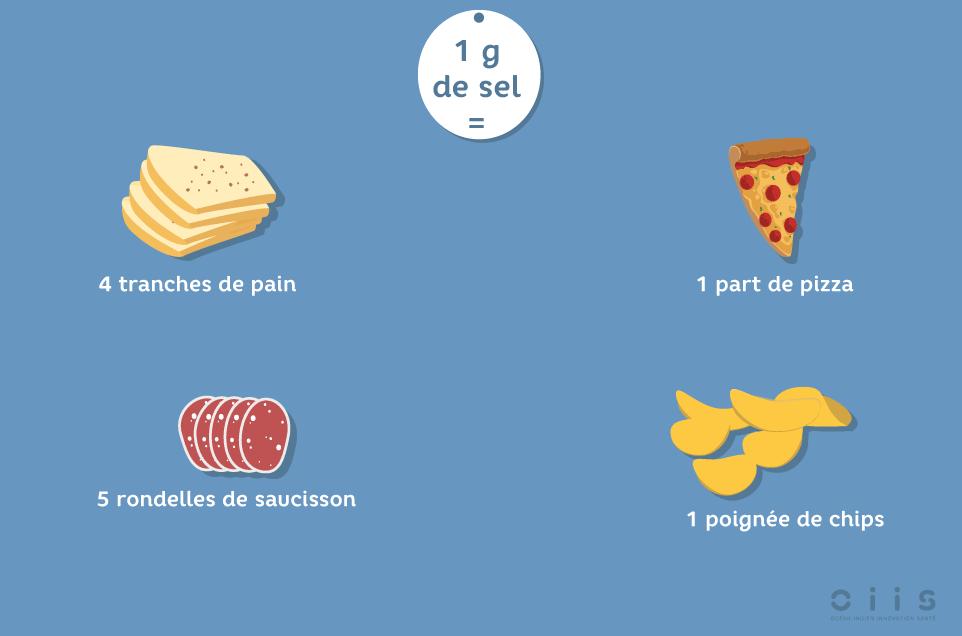 1 g de sel  = 5 rondelles de saucisson sec = 1 poignée de chips = 4 tranches de pain = 1 part de pizza