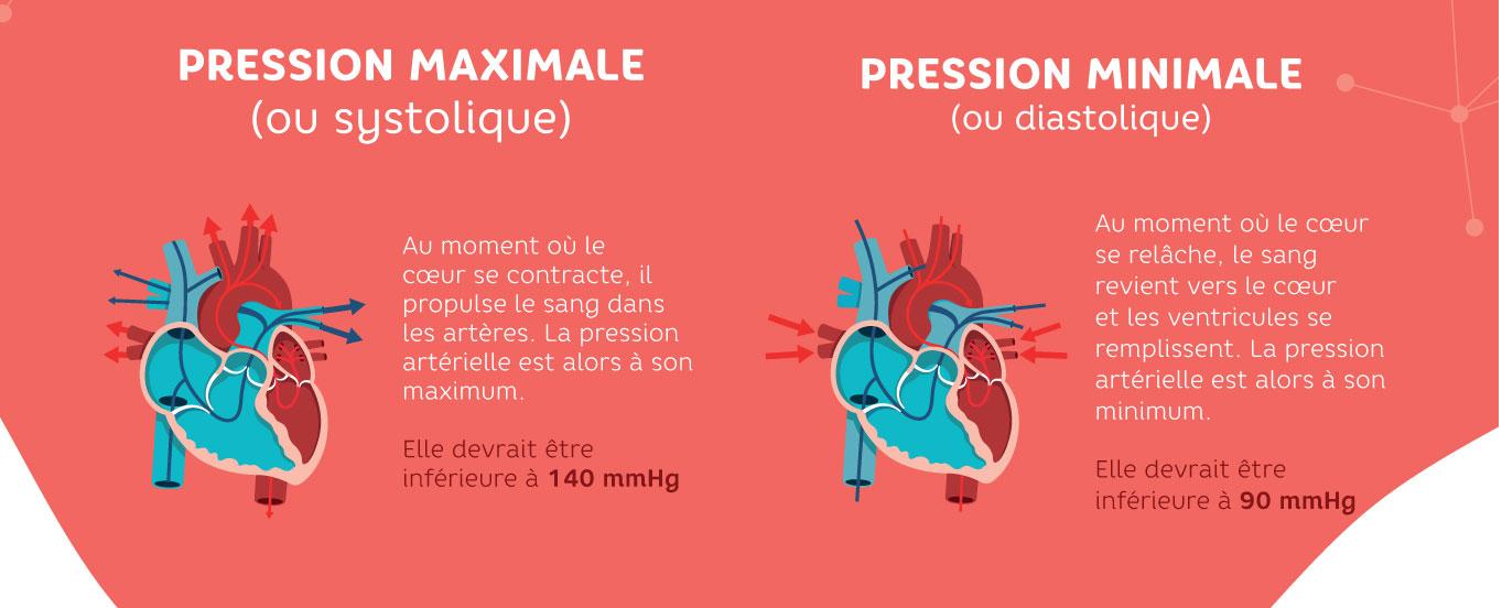 Qu'est-ce que l'hypertension artérielle (HTA) ? - MA SANTÉ.RE