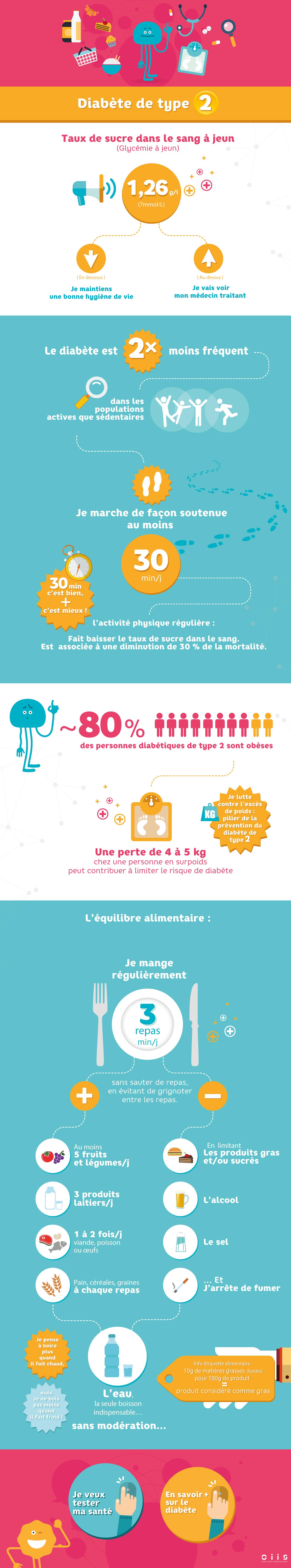 Infographie : l'essentiel sur le diabète de Type 2 | MA SANTÉ.RE